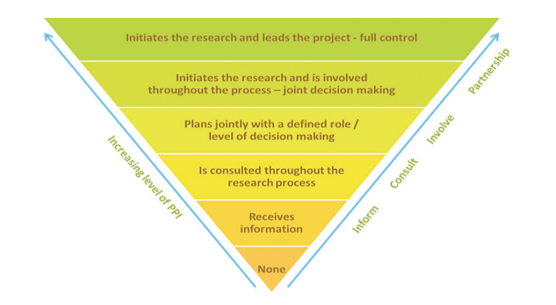 Public Involvement in Research Credit IHRF